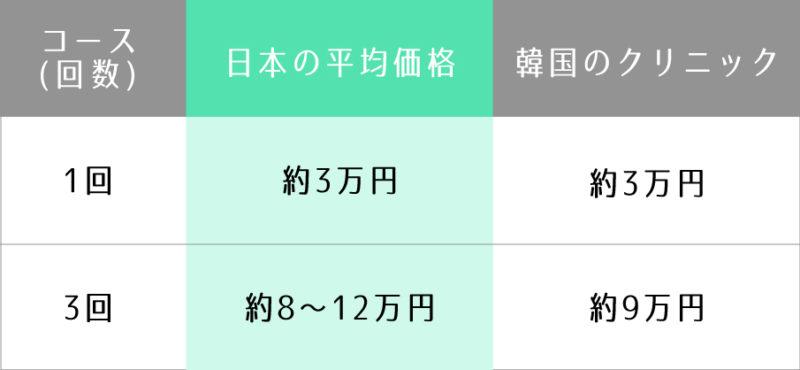 シャネル注射 日本と韓国の価格比較